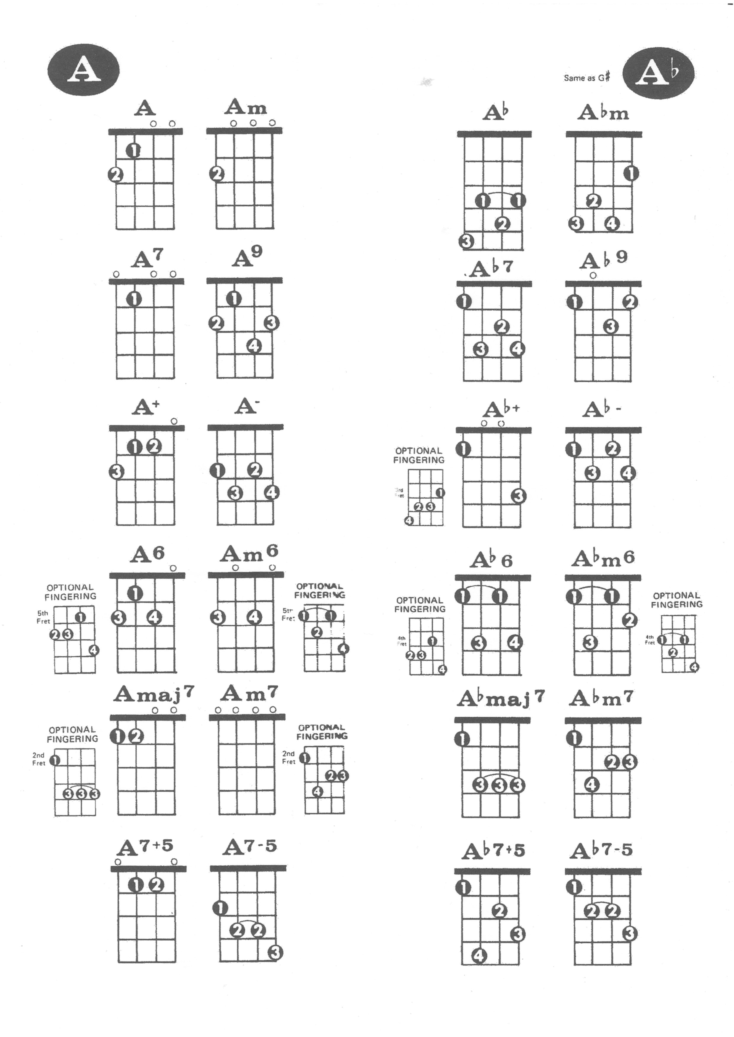 Ukelele chords hornsbybugs a and a flat hexwebz Gallery