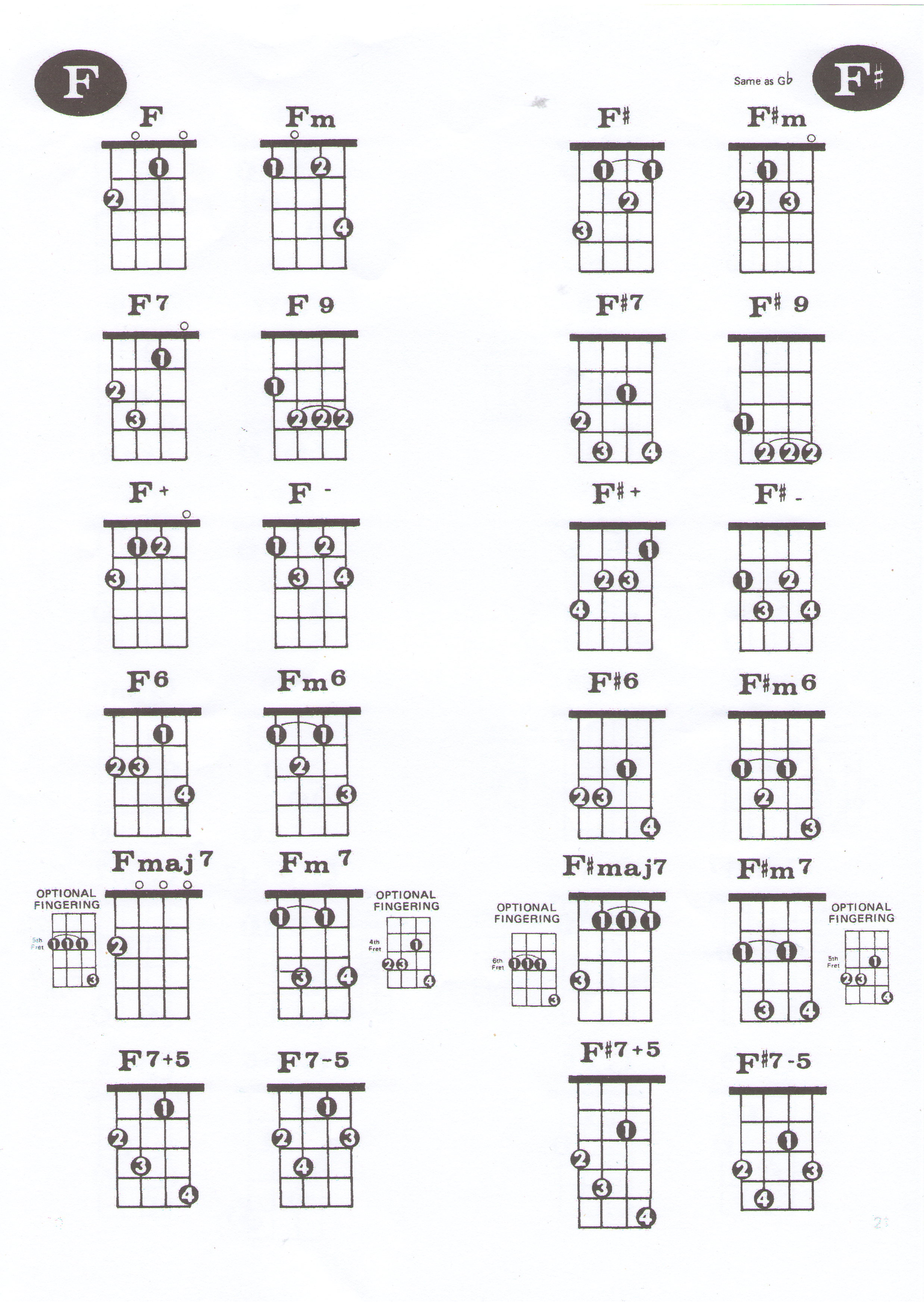 Ukelele chords hornsbybugs f and f sharp hexwebz Gallery