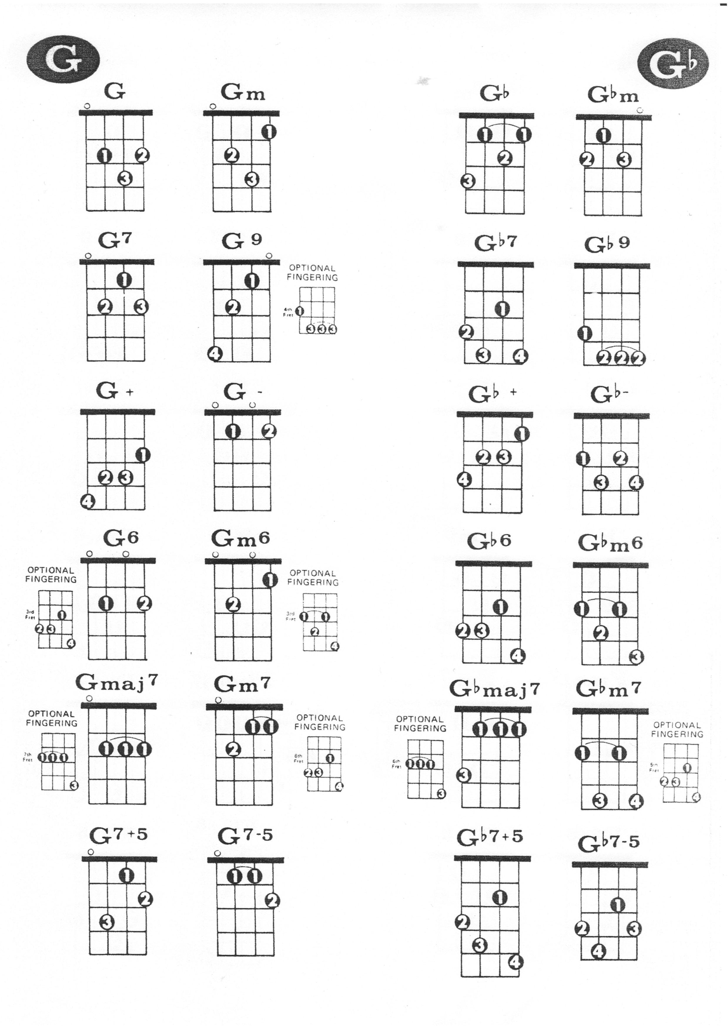 Ukulele chords g
